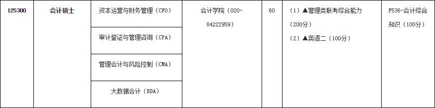 2020广东财经大学会计硕士考研招生简章