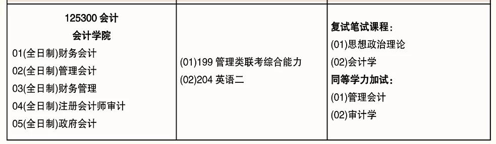 2020南京审计大学会计硕士考研招生简章